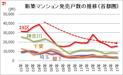 新築マンション発売戸数の推移(首都圏)