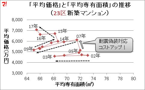 「平均価格」と「平均専有面積」の推移 (23区新築マンション)