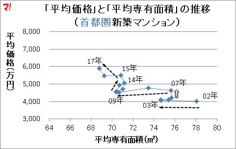 「平均価格」と「平均専有面積」の推移 (首都圏新築マンション)