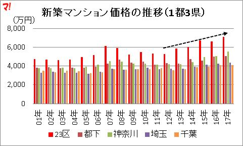新築マンション価格の推移(1都3県)