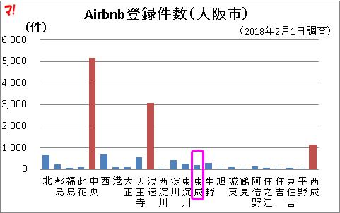 Airbnb登録件数(大阪市)