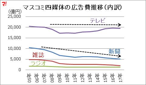 マスコミ四媒体の広告費推移(内訳)