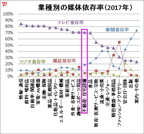 業種別の媒体依存率(2017年)