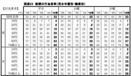 新聞の行為者率(男女年層別・職業別)