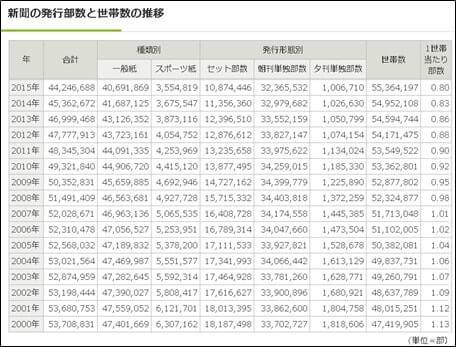 世帯数と1世帯あたり発行部数の推移