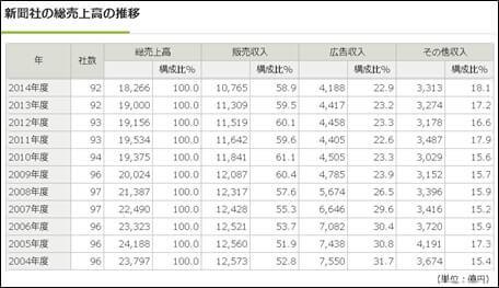新聞社の総売上高の推移