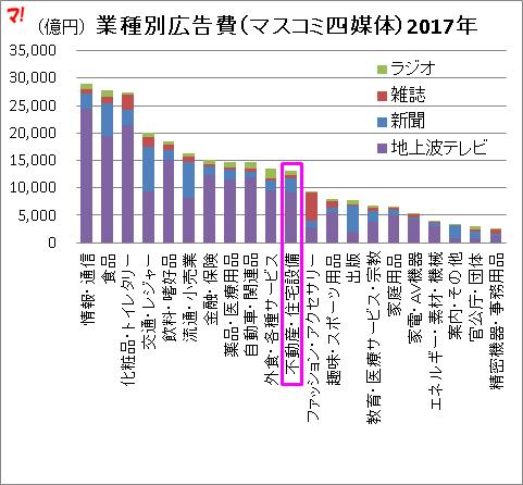 業種別広告費(マスコミ四媒体)2017年