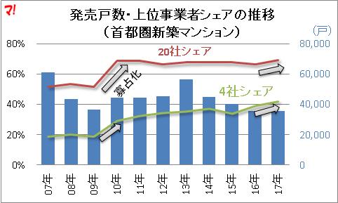 発売戸数・上位事業者シェアの推移 (首都圏新築マンション)