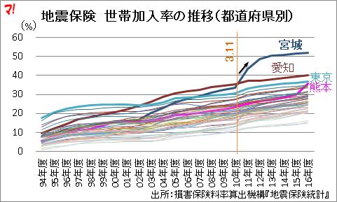 地震保険 世帯加入率の推移(都道府県別)