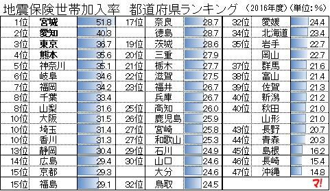 地震保険世帯加入率 都道府県ランキング