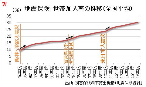 地震保険 世帯加入率の推移(全国平均)