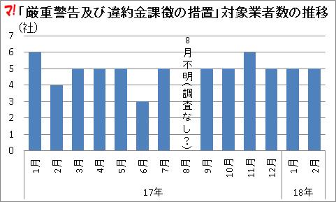 「厳重警告及び違約金課徴の措置」対象業者数の推移