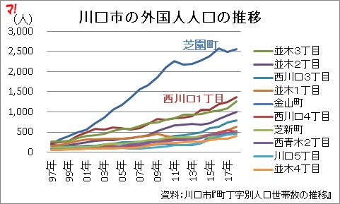 川口市の外国人人口の推移