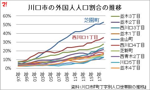 川口市の外国人人口割合の推移