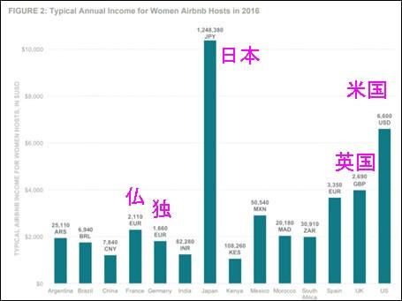 平均的な日本女性ホストの年間収入120万円