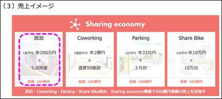 民泊・Coworking・Parking・Share Bike含め、Sharing economy事業で400億円規模の売上を目指す