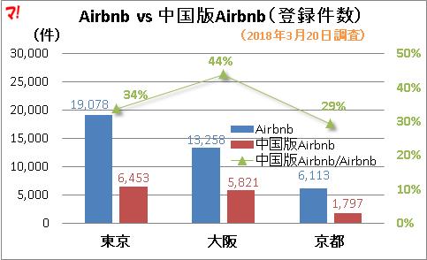 Airbnb vs 中国版Airbnb(登録件数)
