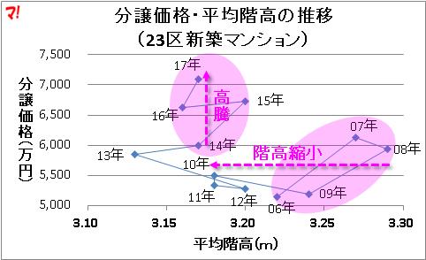 分譲価格・平均階高の推移 (23区新築マンション)