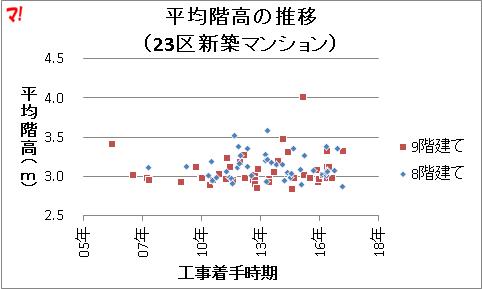 平均階高の推移 (23区新築マンション)