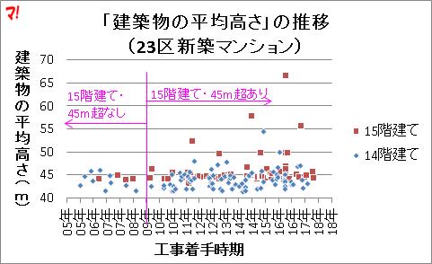 「建築物の平均高さ」の推移 (23区新築マンション)