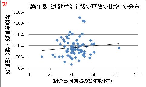 「築年数」と「建替え前後の戸数の比率」の分布