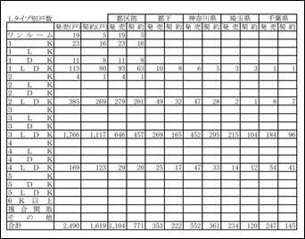 タイプ別戸数|首都圏新築マンション市場動向(18年2月度)