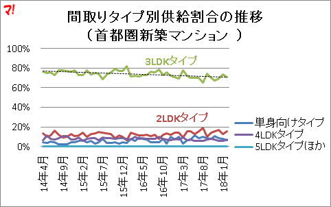 間取りタイプ別供給割合の推移 (首都圏新築マンション )