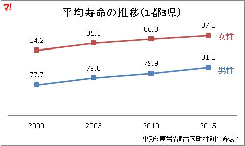 平均寿命の推移(1都3県)