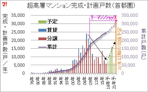 超高層マンション完成・計画戸数(首都圏)