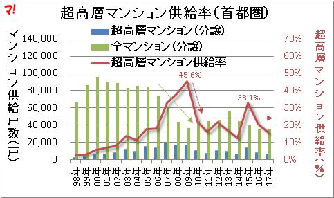 超高層マンション供給率(首都圏)