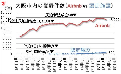 大阪市内の登録件数(Airbnb vs 認定施設)