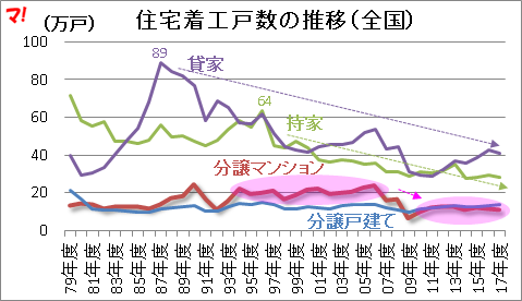 住宅着工戸数の推移(全国)