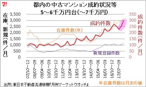 都内の中古マンション成約状況等 5~6千万円台(~7千万円)