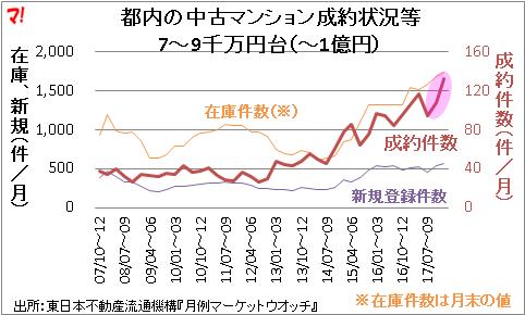 都内の中古マンション成約状況等 7~9千万円台(~1億円)