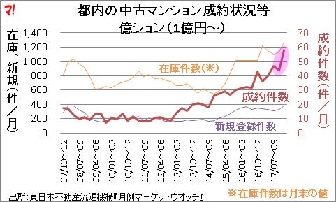 都内の中古マンション成約状況等億ション(1億円~)