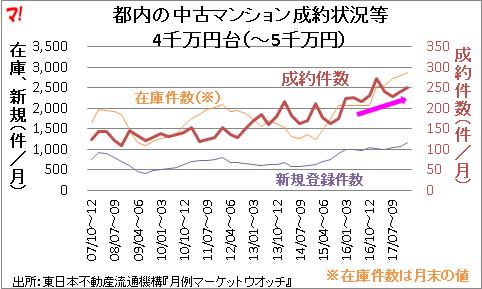 都内の中古マンション成約状況等 4千万円台(~5千万円)