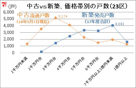 中古vs新築、価格帯別の戸数(23区)