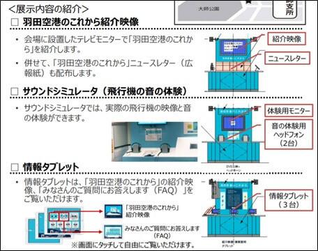 展示内容(羽田空港の機能強化)