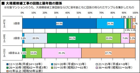 大規模修繕工事の回数と築年数の関係