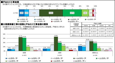 大規模修繕工事回数と戸あたりの工事金額