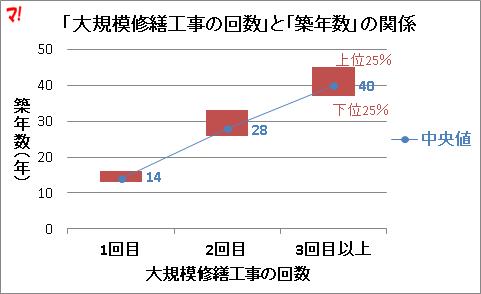 「大規模修繕工事の回数」と「築年数」の関係