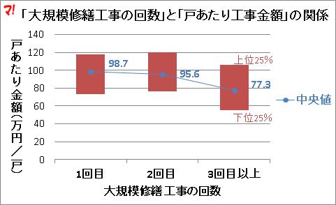 「大規模修繕工事の回数」と「戸あたり工事金額」の関係