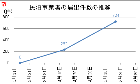 民泊事業者の届出件数の推移
