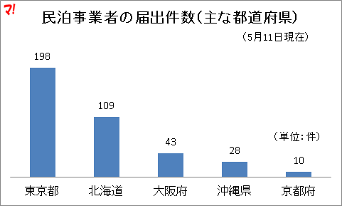 民泊事業者の届出件数(主な都道府県)