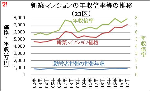 新築マンションの年収倍率等の推移 (23区)