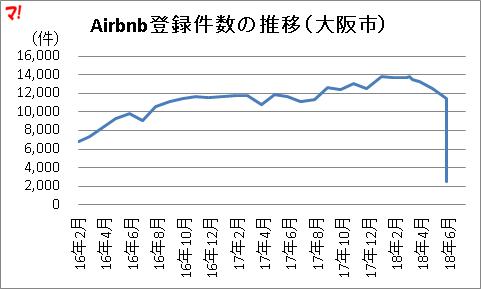 Airbnb登録件数の推移(大阪市)