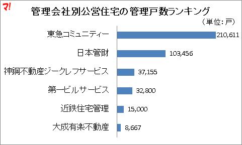 管理会社別公営住宅の管理戸数ランキング