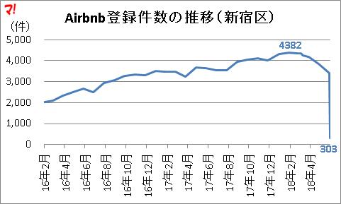 Airbnb登録件数の推移(新宿区)