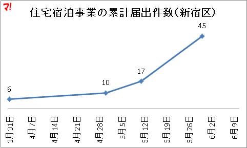 住宅宿泊事業の累計届出件数(新宿区)