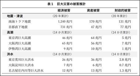 表1 巨大災害の被害推計